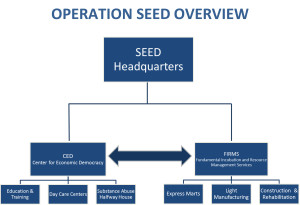 """Operation SEED Overview, """"click"""" on image to enlarge"""