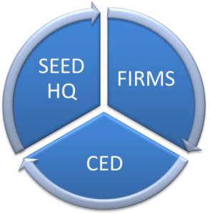 SEED Relationships